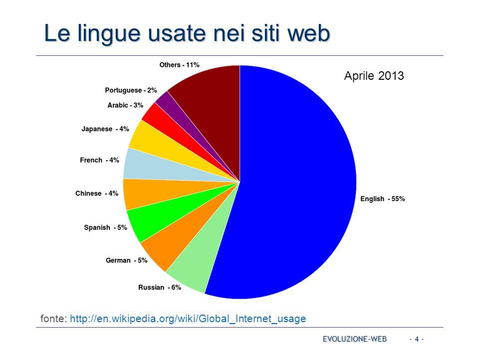 Le lingue usate nei siti web