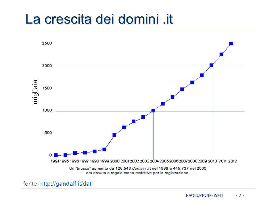 La crescita dei domini .it