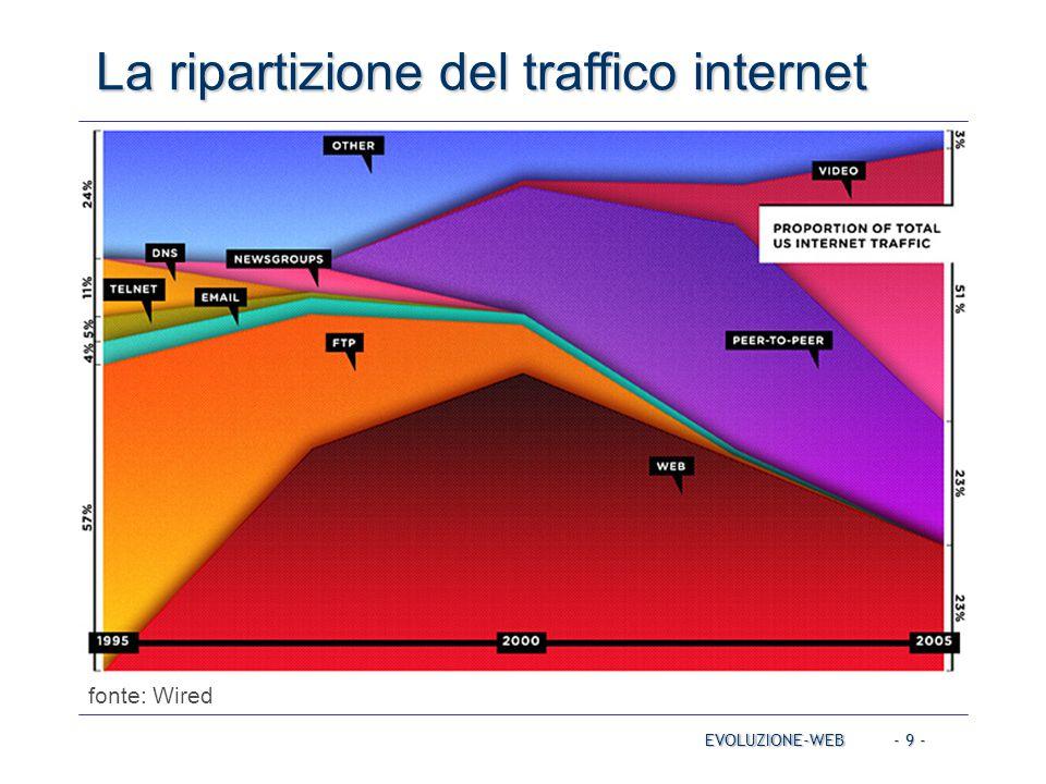 La ripartizione del traffico internet