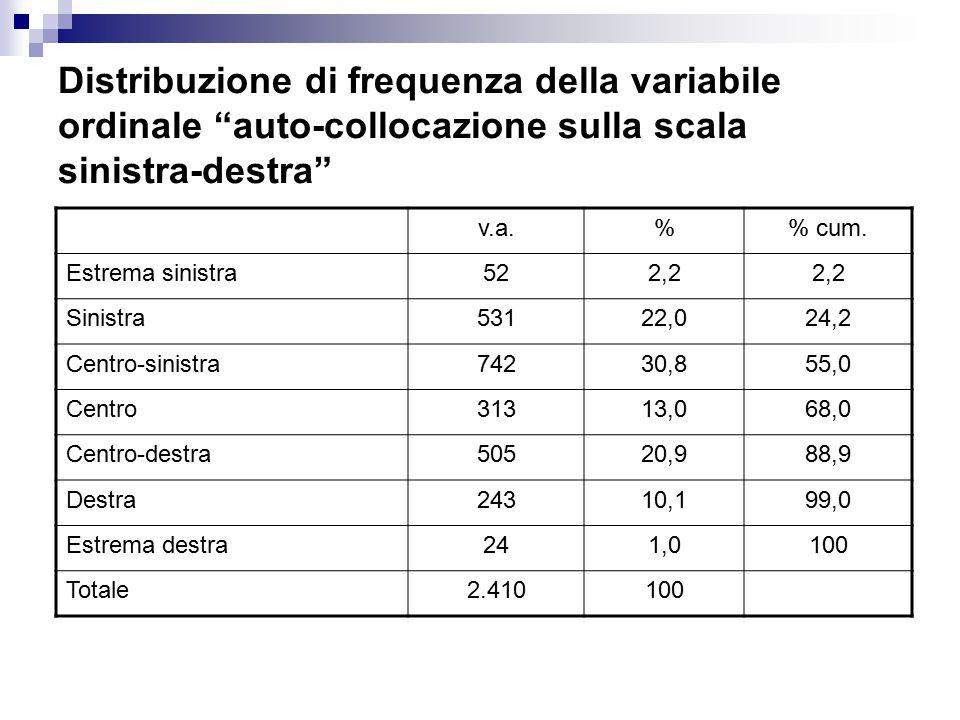 Distribuzione di frequenza della variabile ordinale auto-collocazione sulla scala sinistra-destra