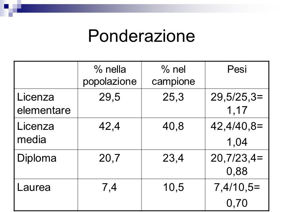 Ponderazione Licenza elementare 29,5 25,3 29,5/25,3=1,17 Licenza media