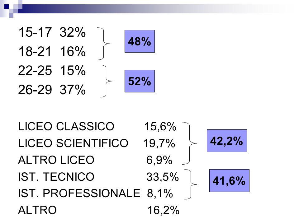 15-17 32% 18-21 16% 22-25 15% 26-29 37% 48% LICEO CLASSICO 15,6% 52%