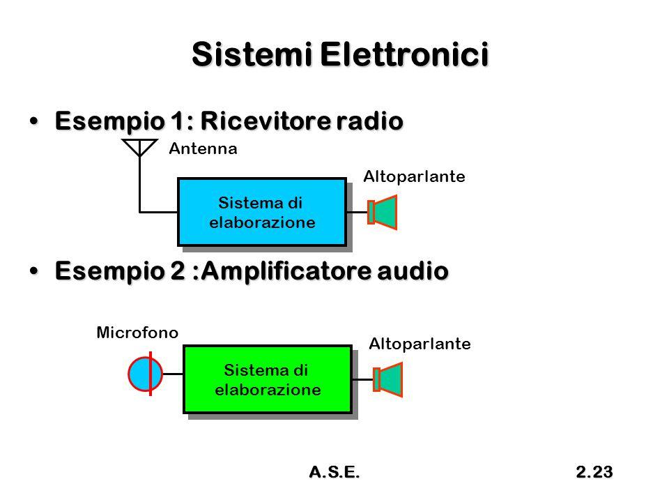 Sistemi Elettronici Esempio 1: Ricevitore radio