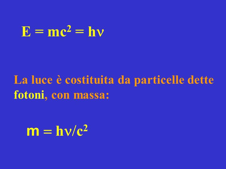 E = mc2 = hn La luce è costituita da particelle dette fotoni, con massa: m = hn/c2