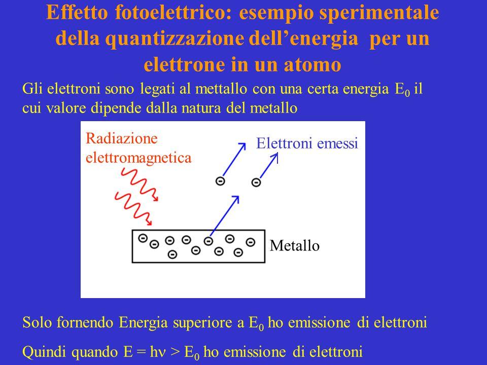 Effetto fotoelettrico: esempio sperimentale della quantizzazione dell'energia per un elettrone in un atomo