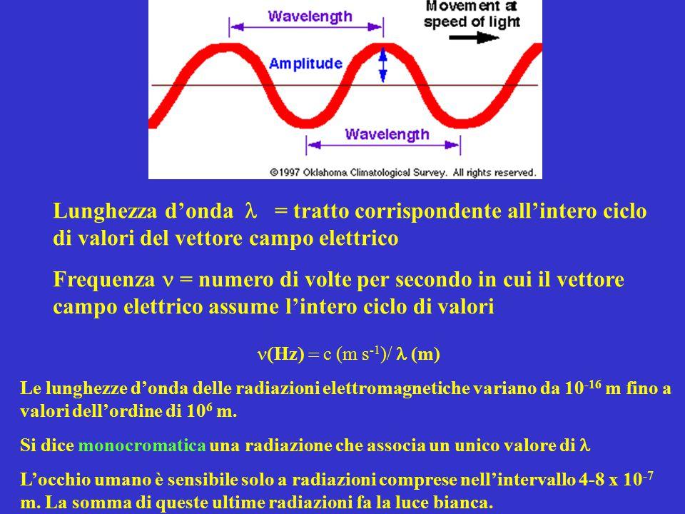 Lunghezza d'onda l = tratto corrispondente all'intero ciclo di valori del vettore campo elettrico
