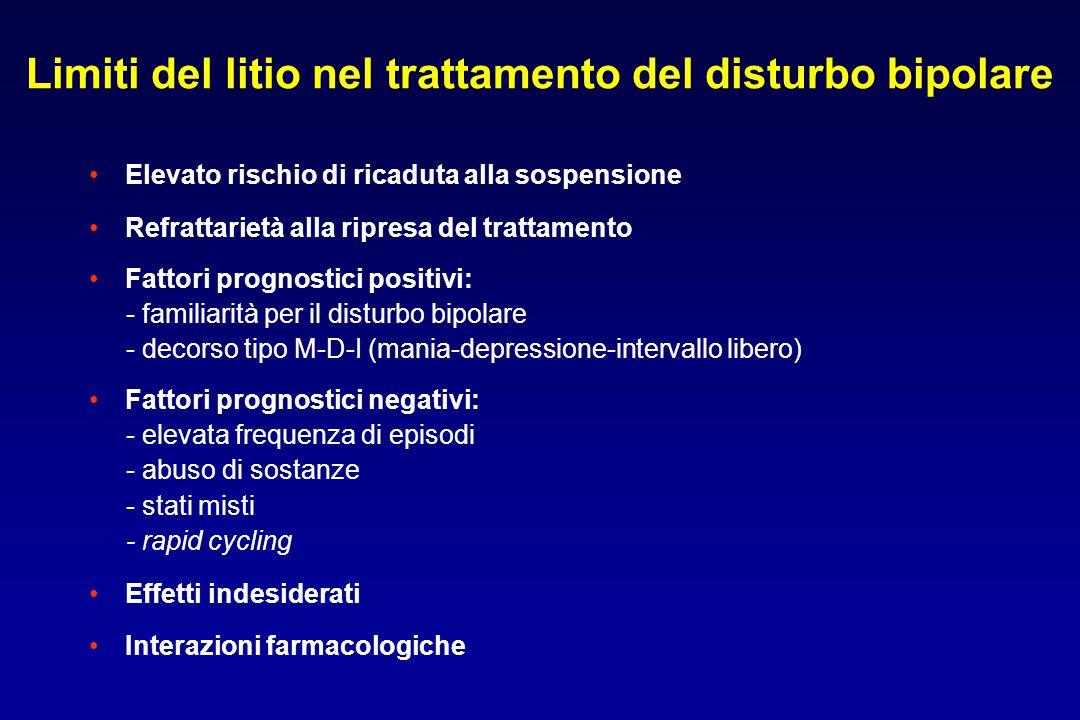 Limiti del litio nel trattamento del disturbo bipolare