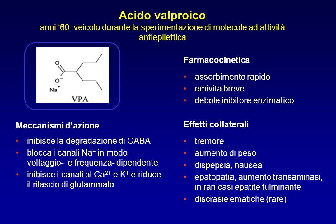 Acido valproico anni '60: veicolo durante la sperimentazione di molecole ad attività antiepilettica