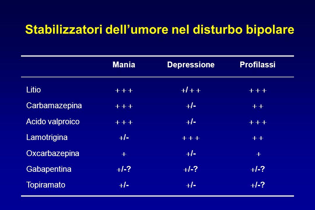 Stabilizzatori dell'umore nel disturbo bipolare