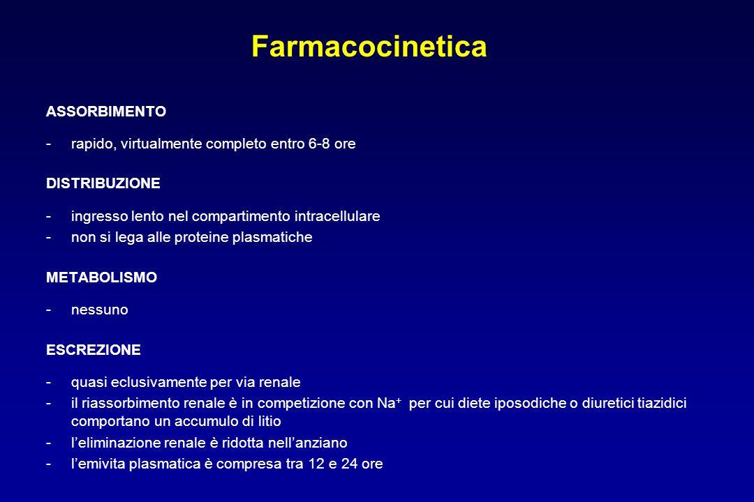 Farmacocinetica ASSORBIMENTO