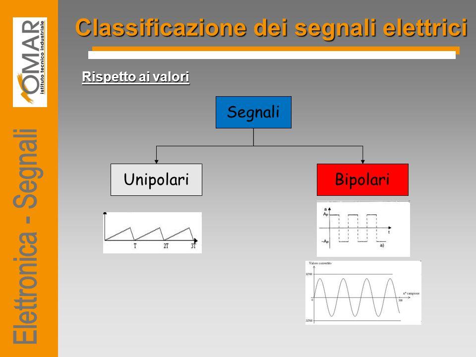 Classificazione dei segnali elettrici