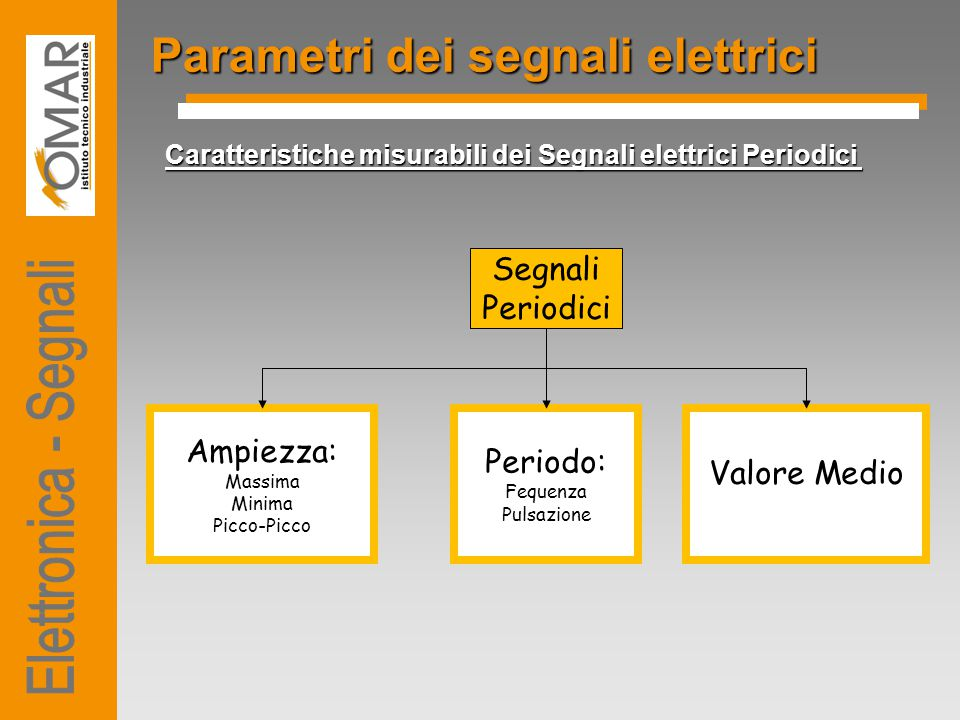 Parametri dei segnali elettrici
