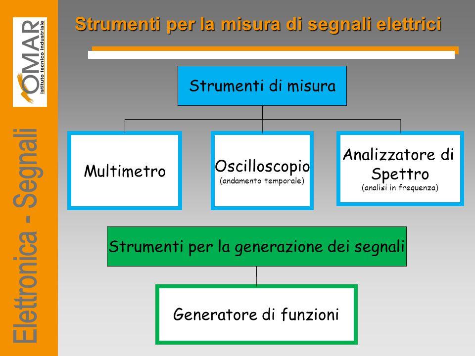 Elettronica - Segnali Strumenti per la misura di segnali elettrici