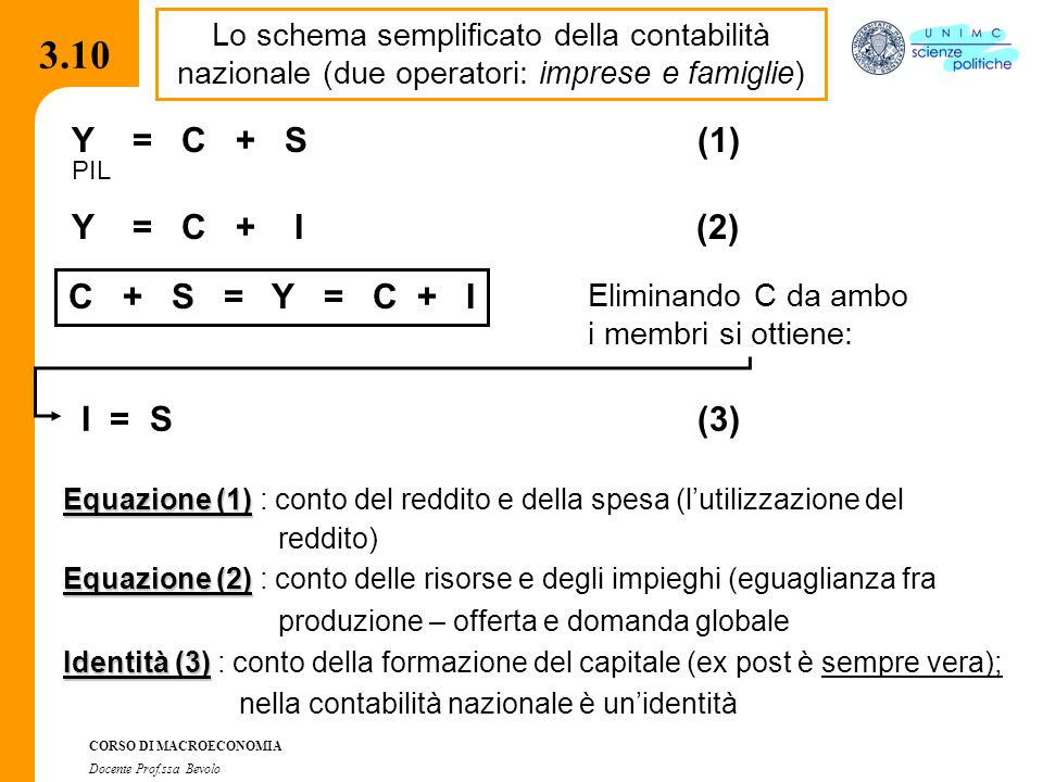 3.10 3.10 Y = C + S (1) Y = C + I (2) C + S = Y = C + I I = S (3)