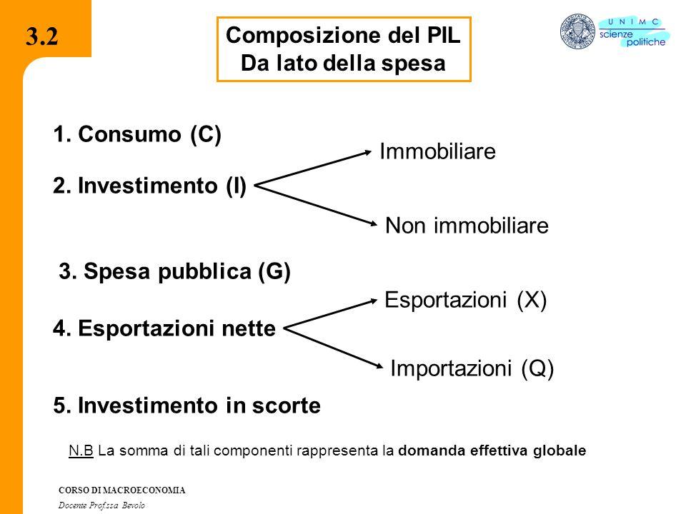 3.2 3.2 Composizione del PIL Da lato della spesa 1. Consumo (C)