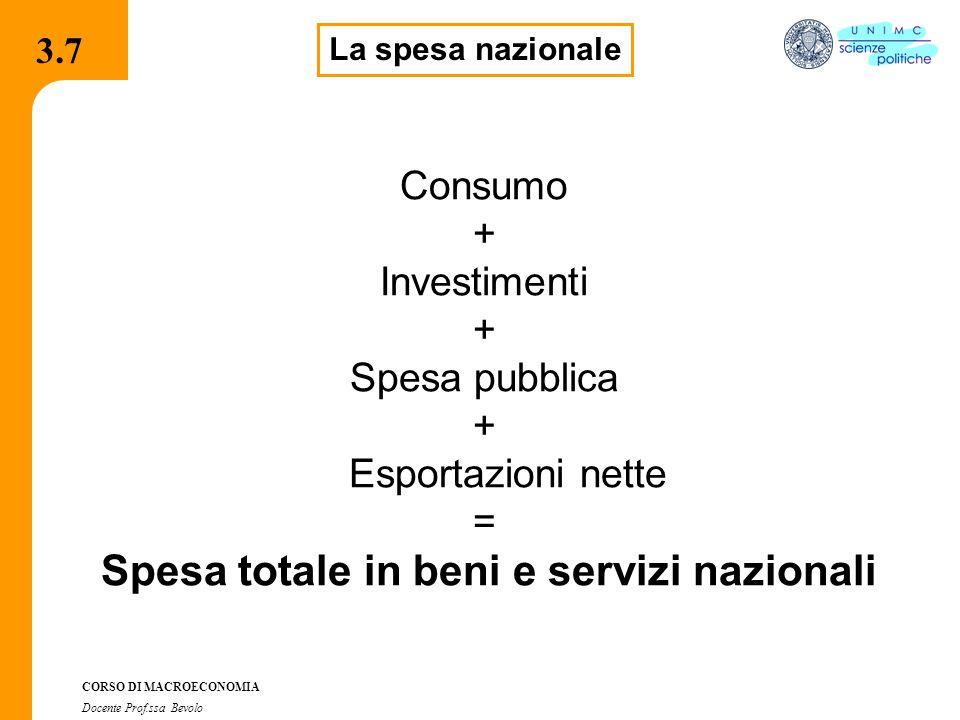 Spesa totale in beni e servizi nazionali