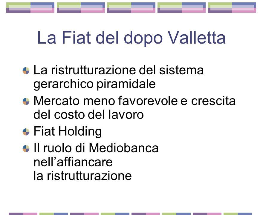 La Fiat del dopo Valletta