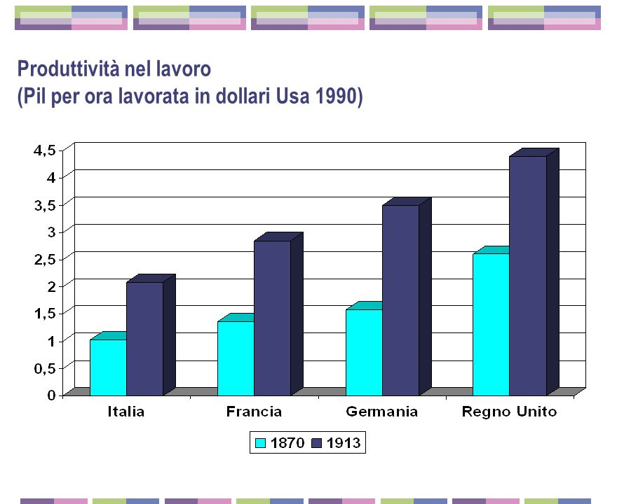 Produttività nel lavoro (Pil per ora lavorata in dollari Usa 1990)