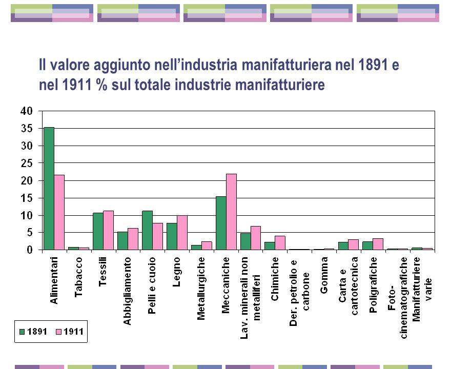 Il valore aggiunto nell'industria manifatturiera nel 1891 e nel 1911 % sul totale industrie manifatturiere