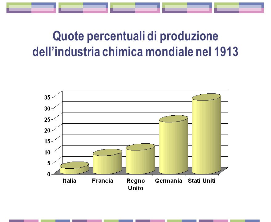 Quote percentuali di produzione dell'industria chimica mondiale nel 1913