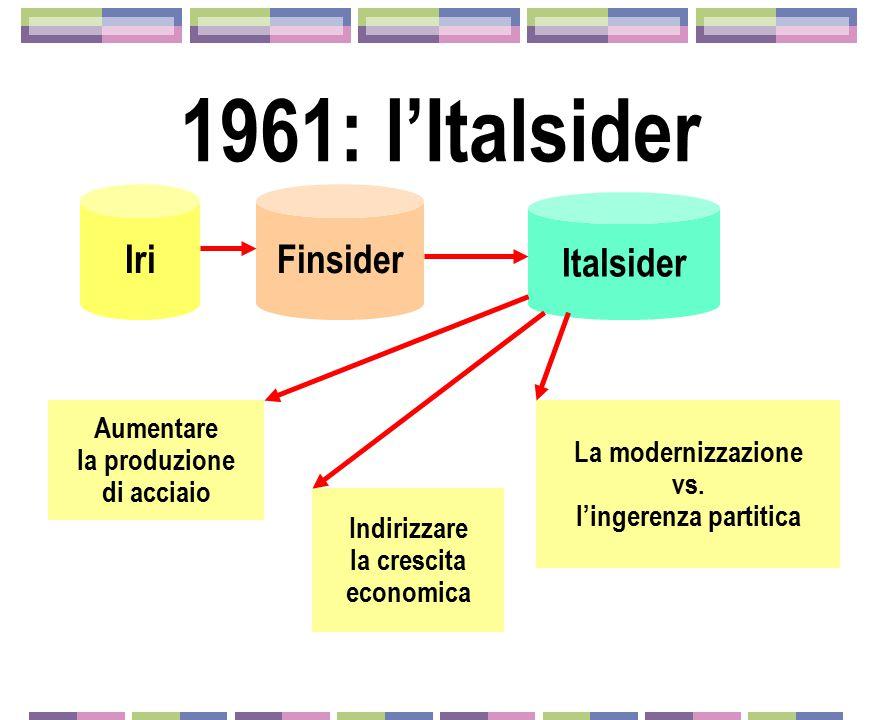 1961: l'Italsider Iri Finsider Italsider