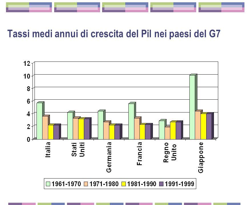 Tassi medi annui di crescita del Pil nei paesi del G7