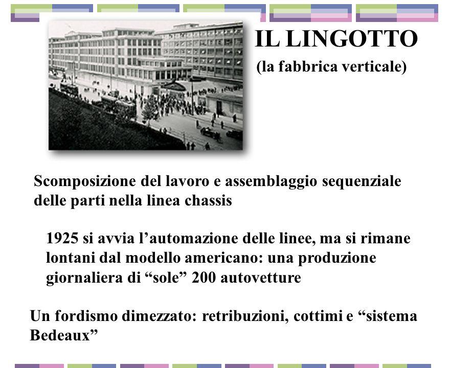 IL LINGOTTO (la fabbrica verticale)