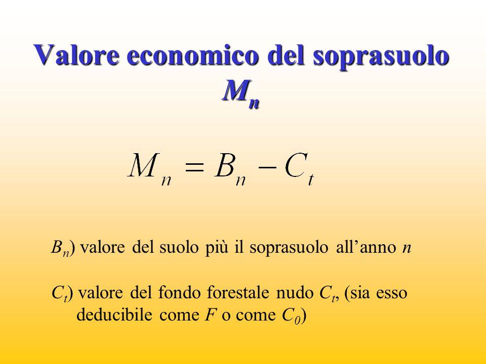 Valore economico del soprasuolo Mn
