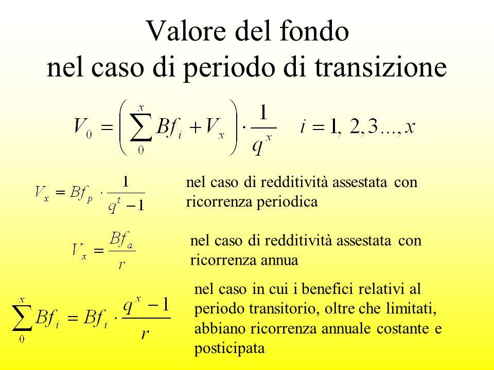 Valore del fondo nel caso di periodo di transizione
