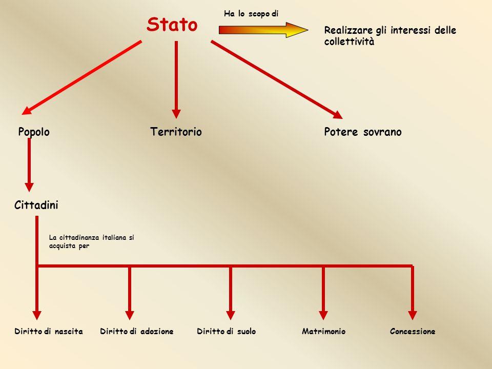 Stato Popolo Territorio Potere sovrano Cittadini