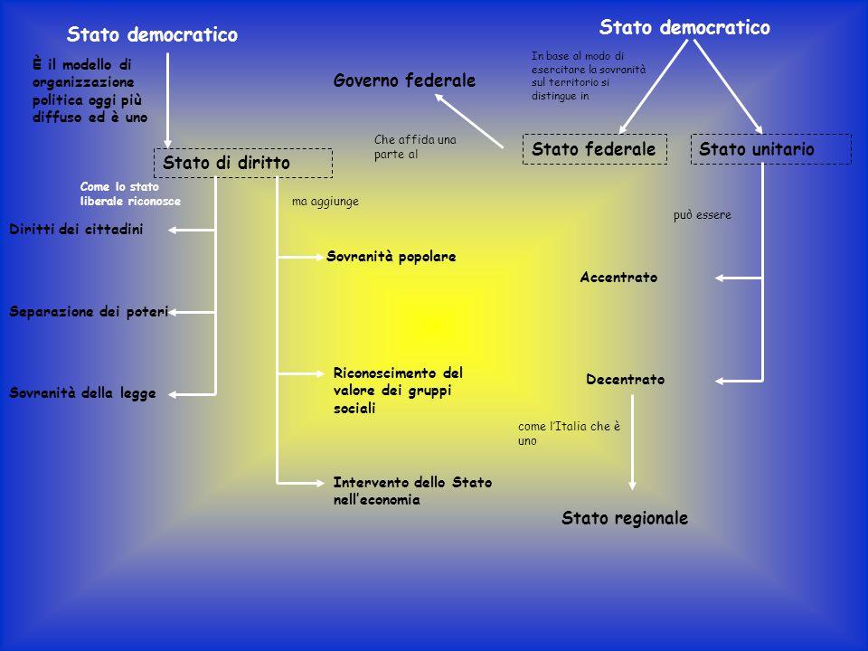 Stato democratico Stato democratico Governo federale Stato federale