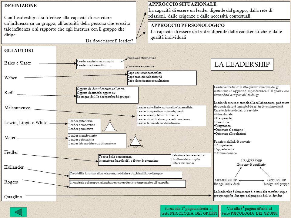 LA LEADERSHIP DEFINIZIONE APPROCCIO SITUAZIONALE