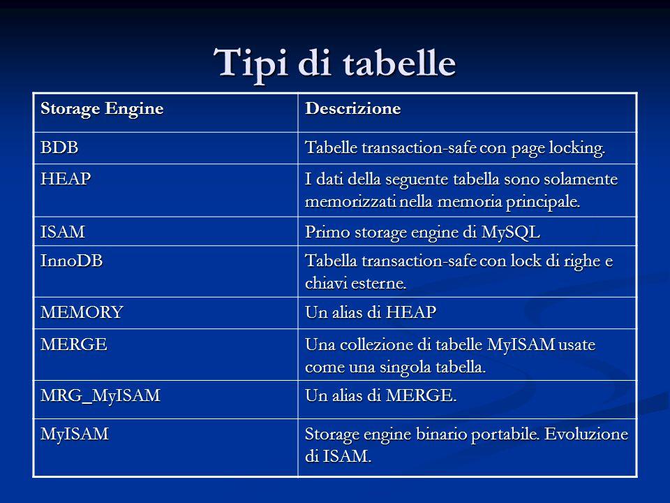 Tipi di tabelle Storage Engine Descrizione BDB