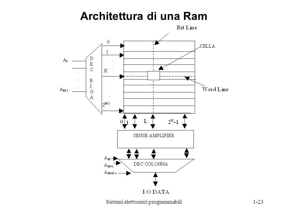 Architettura di una Ram