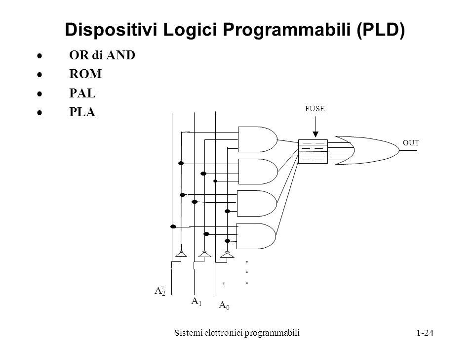Dispositivi Logici Programmabili (PLD)