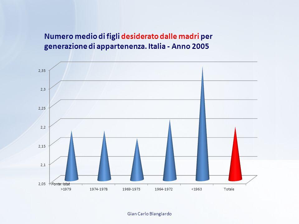 Numero medio di figli desiderato dalle madri per generazione di appartenenza. Italia - Anno 2005