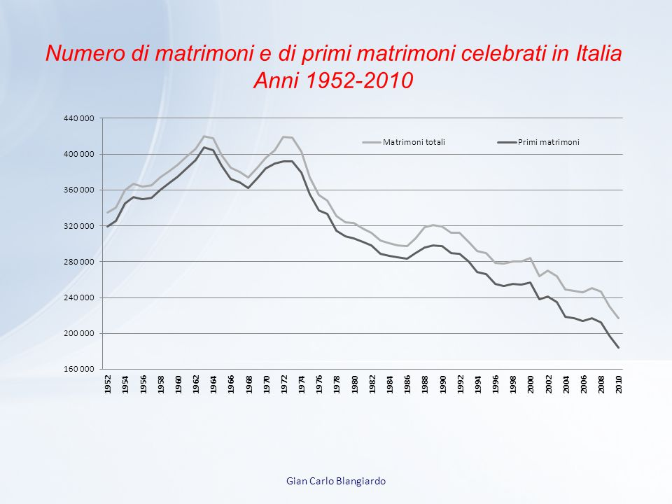 Numero di matrimoni e di primi matrimoni celebrati in Italia Anni 1952-2010
