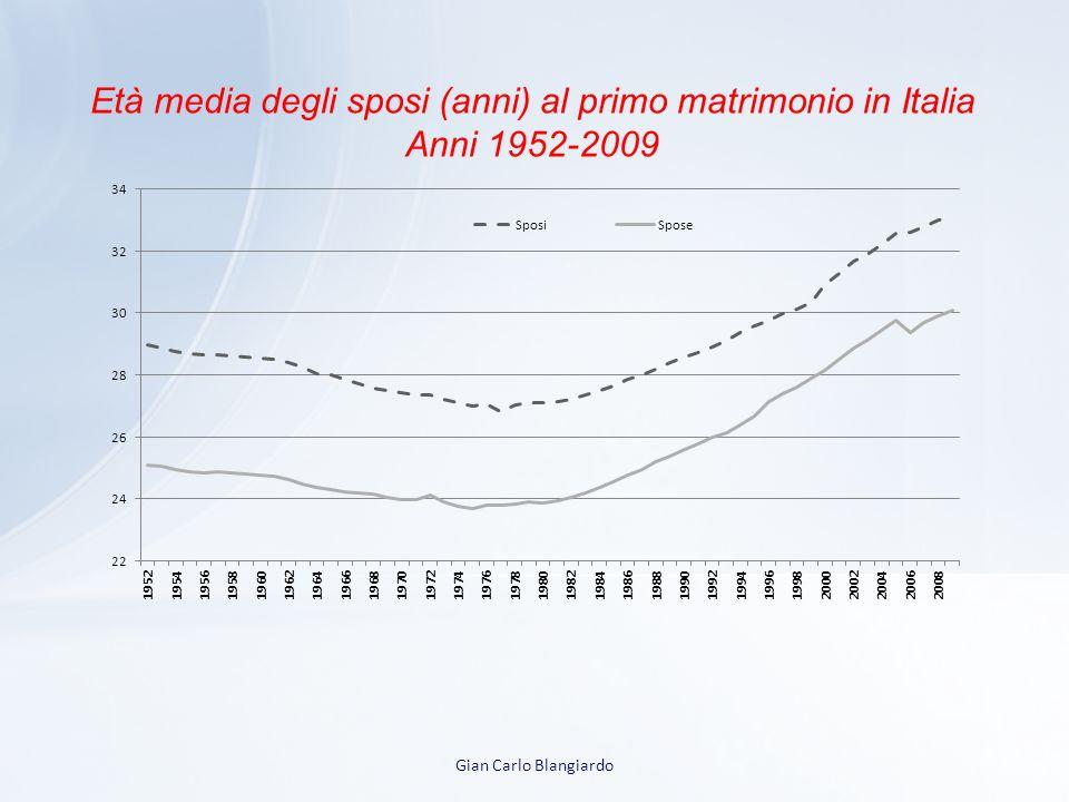 Età media degli sposi (anni) al primo matrimonio in Italia Anni 1952-2009