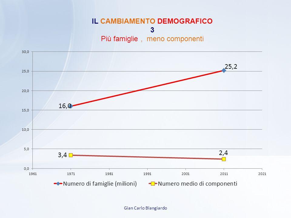 IL CAMBIAMENTO DEMOGRAFICO