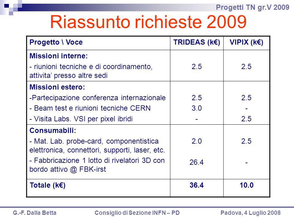Riassunto richieste 2009 Progetto \ Voce TRIDEAS (k€) VIPIX (k€)