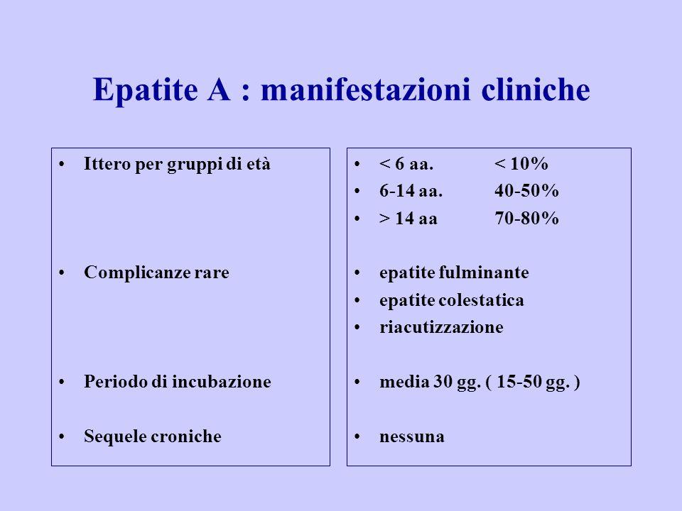 Epatite A : manifestazioni cliniche
