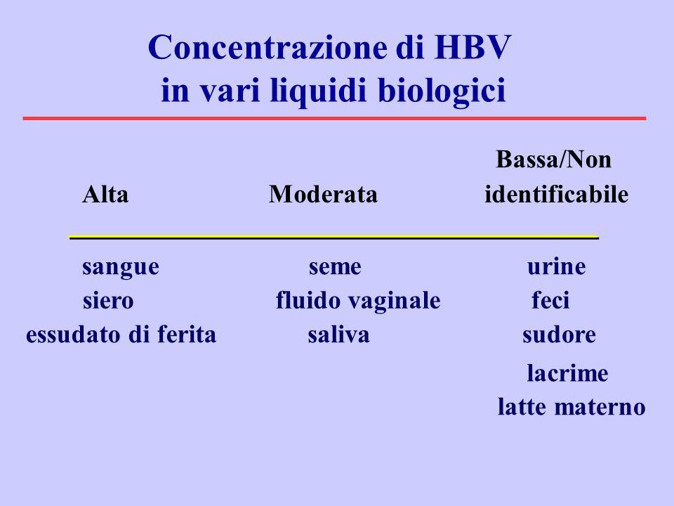 in vari liquidi biologici