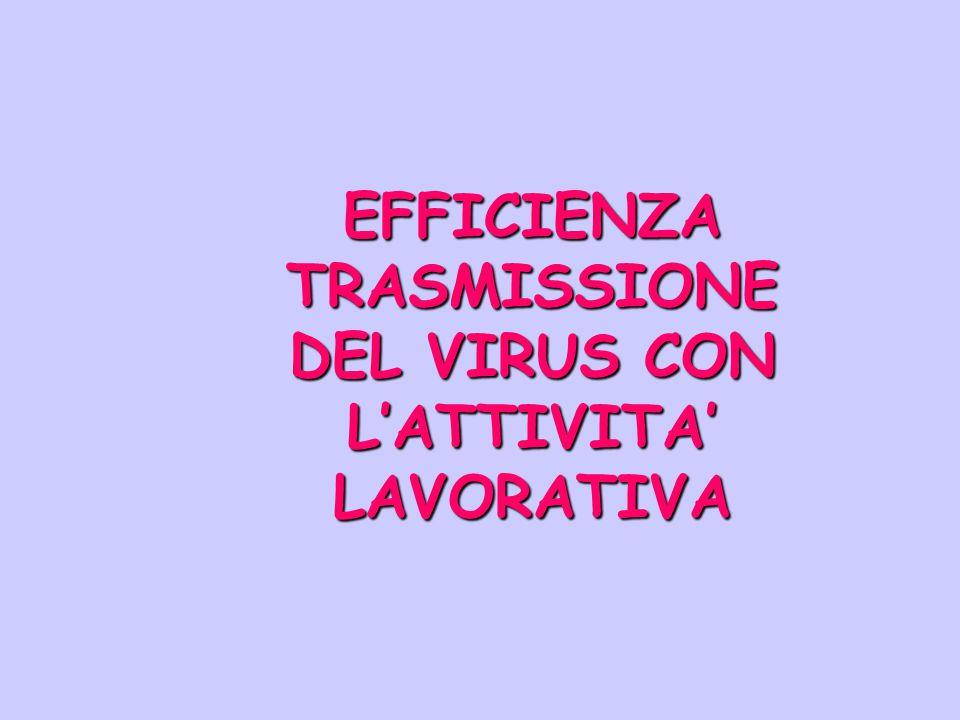 EFFICIENZA TRASMISSIONE DEL VIRUS CON L'ATTIVITA' LAVORATIVA