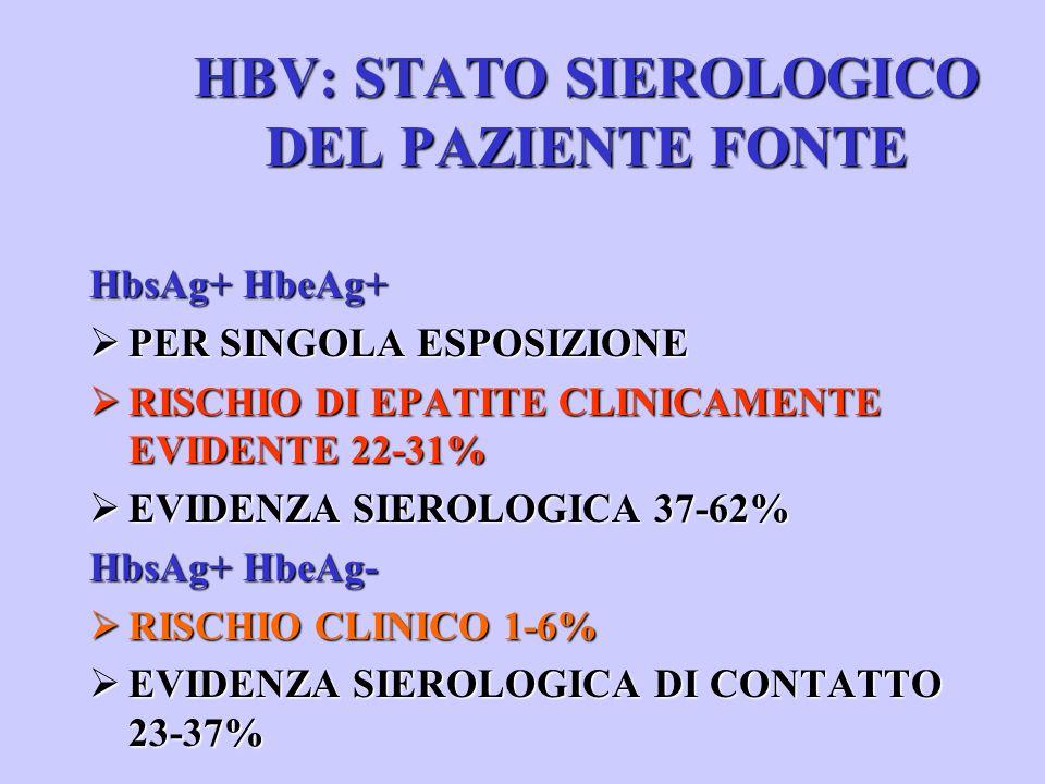 HBV: STATO SIEROLOGICO DEL PAZIENTE FONTE