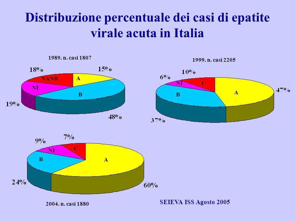 Distribuzione percentuale dei casi di epatite virale acuta in Italia