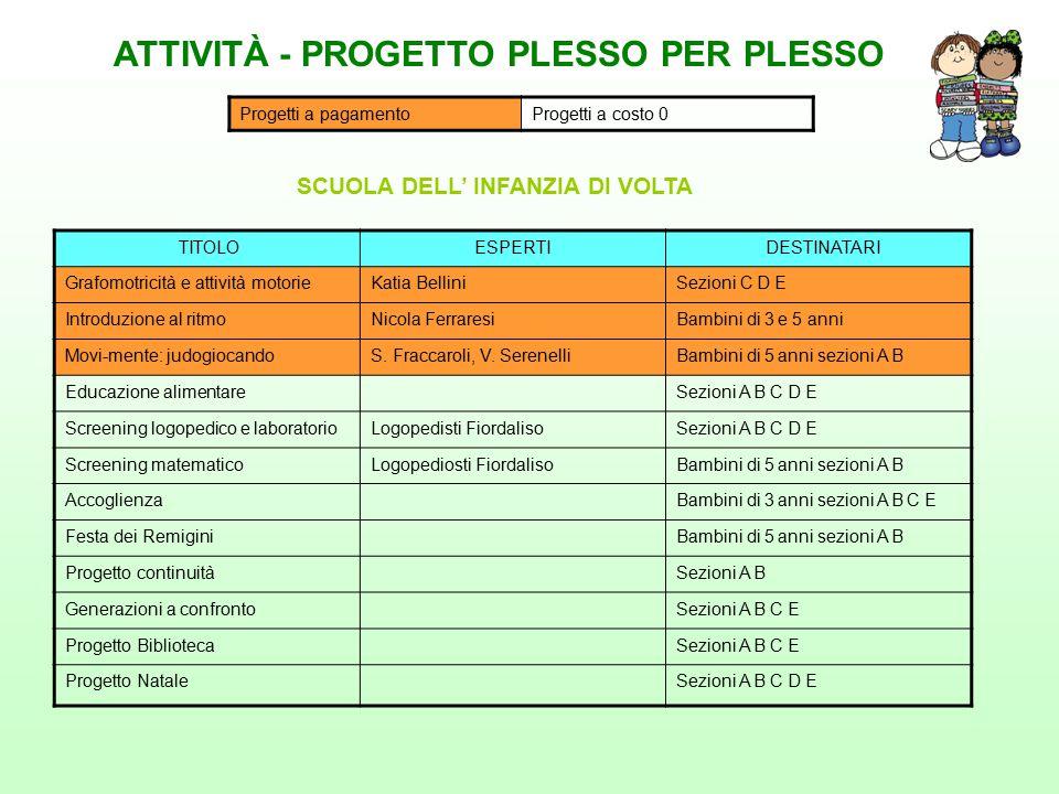 ATTIVITÀ - PROGETTO PLESSO PER PLESSO SCUOLA DELL' INFANZIA DI VOLTA