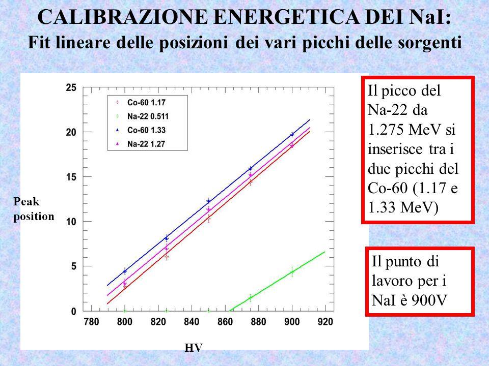 CALIBRAZIONE ENERGETICA DEI NaI: Fit lineare delle posizioni dei vari picchi delle sorgenti