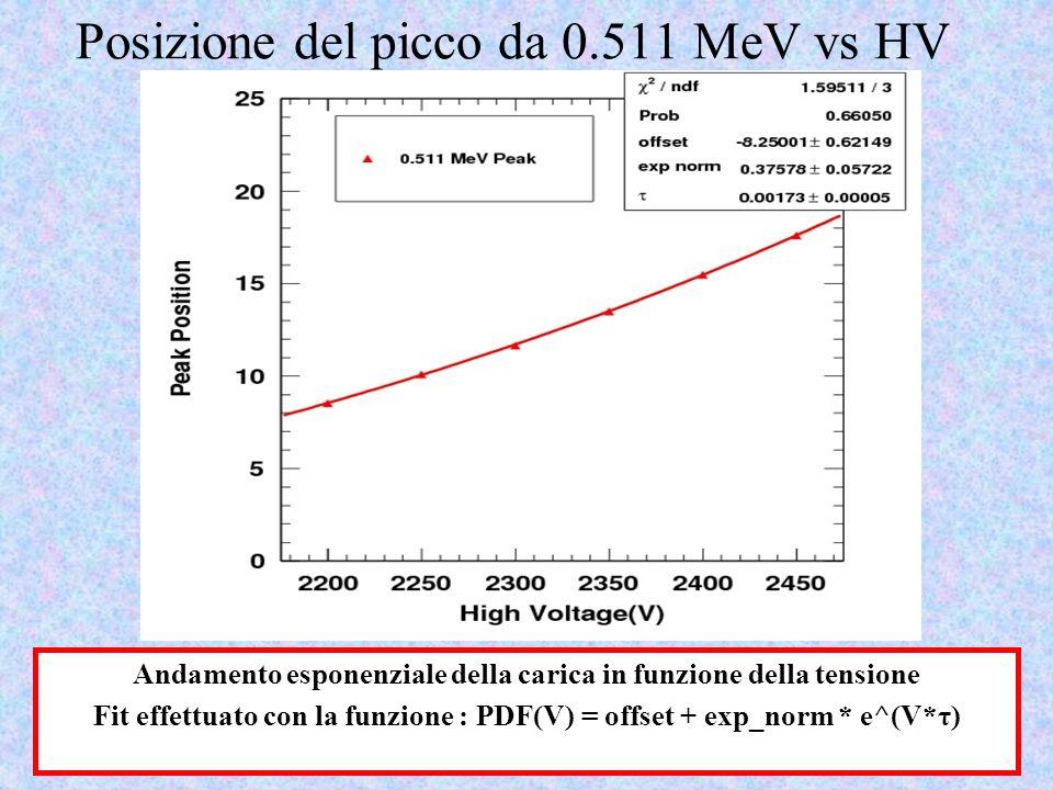 Posizione del picco da 0.511 MeV vs HV