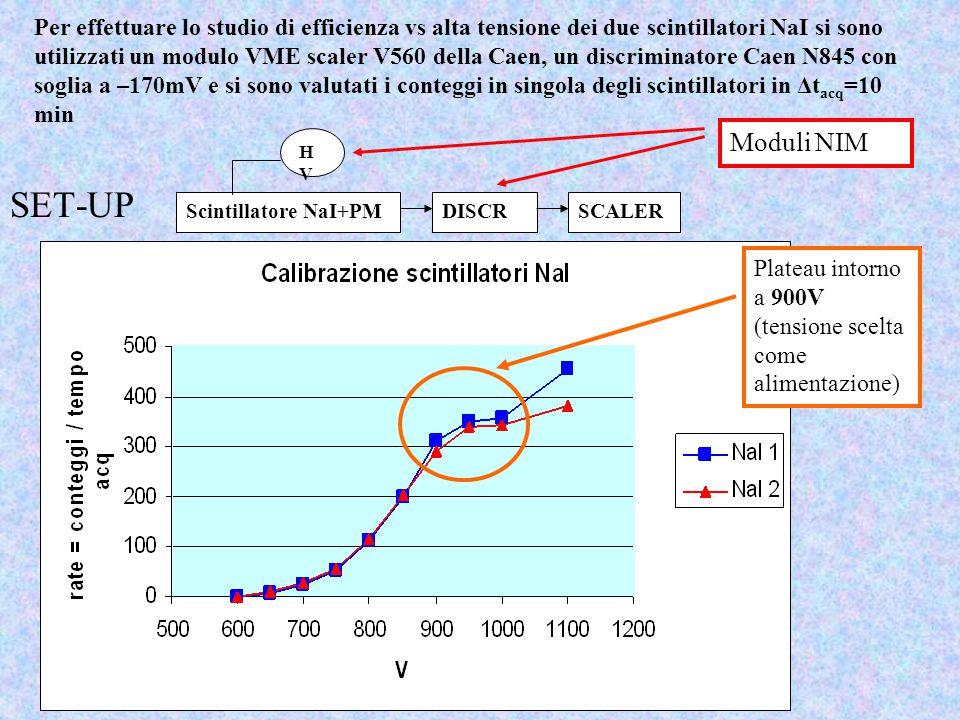 Per effettuare lo studio di efficienza vs alta tensione dei due scintillatori NaI si sono utilizzati un modulo VME scaler V560 della Caen, un discriminatore Caen N845 con soglia a –170mV e si sono valutati i conteggi in singola degli scintillatori in Δtacq=10 min