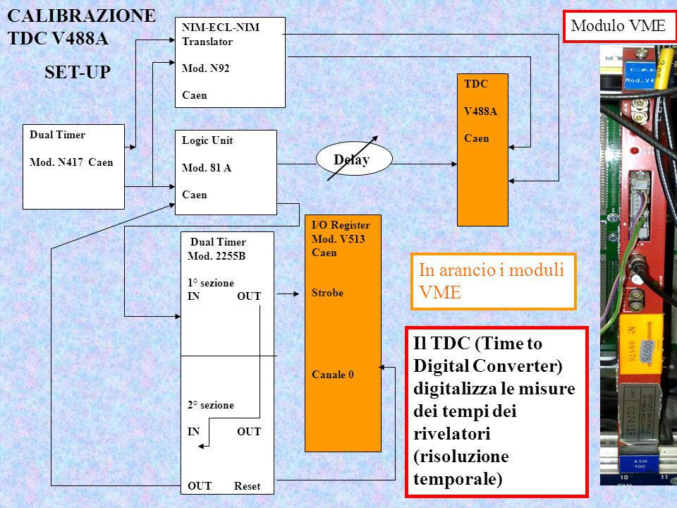 CALIBRAZIONE TDC V488A SET-UP In arancio i moduli VME
